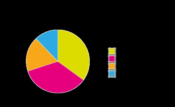 Rappel : Importance des facteurs de référencement